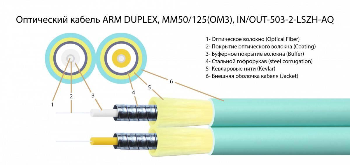 Шнур оптический армированный ARM-2LCLC50-OM3-3м-LSZH