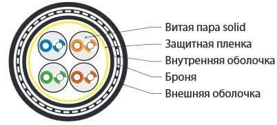 Кабель витая пара UTP Hyperline UUTP4-C5e-S24-ARM-OUT-PE/PE-BK