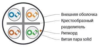 Кабель витая пара UTP Hyperline UUTP4-C6-S23-OUT-LSZH-BK-500