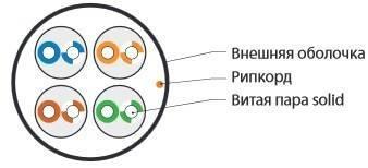 Витая пара UTP кат.5e Hyperline UUTP4-C5e-S24-OUT-LSZH-BK