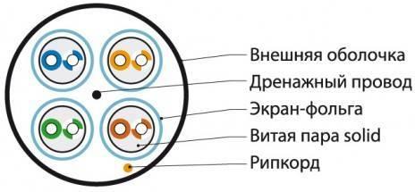 Кабель витая пара FTP Hyperline UFTP4-C6A-S23-OUT-PE-BK-500