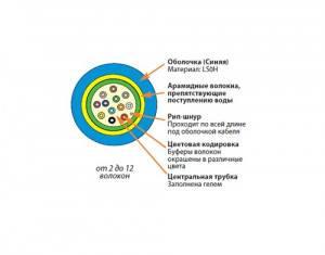 Оптический кабель Siemon 9GG8L004C-E206M-1