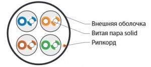 Кабель витая пара UTP Hyperline UUTP4-C5E-S24-IN-LSZH-RD-305-2