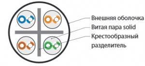 Кабель витая пара UTP Hyperline UUTP4-C6-S23-IN-LSZH-BL-305-3