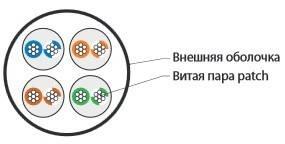 Кабель витая пара UTP Hyperline UUTP4-C6-P24-NCR-IN-LSZH-BL-10-3