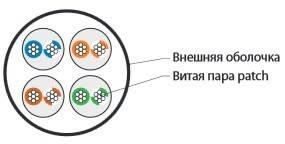 Кабель витая пара UTP Hyperline UUTP4-C6-P24-NCR-IN-LSZH-BK-10-3