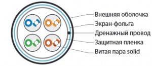 Кабель Витая пара FTP Hyperline FUTP4-C5E-S24-IN-PVC-GY-88-2