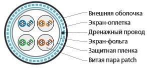 Витая пара STP Hyperline SFUTP4-C5E-P26-IN-LSZH-GY-305-3