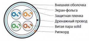 Кабель Витая пара FTP Hyperline FUTP4-C5E-S24-OUT-PE-BK-100-3