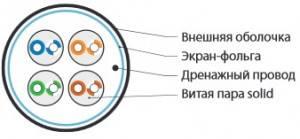 Кабель Витая пара FTP Hyperline FUTP4-C5E-S22-OUT-PE-BK-2