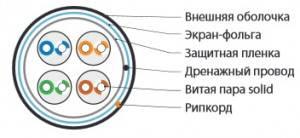 Кабель витая пара FTP Hyperline FUTP4-C5E-S24-OUT-PE-BK-2
