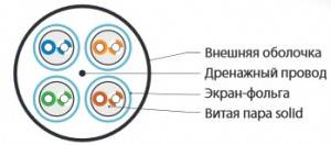 Hyperline UFTP4-C6-S23-OUT-LSZH-BK-500-2