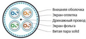 Витая пара STP Hyperline SFTP4-C7A-S22-OUT-PE-BK-2