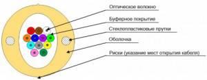 Оптический кабель Hyperline FO-DPE-IN-9S-4-LSZH-WH-2