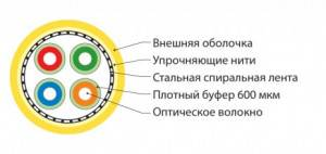 Оптический кабель Hyperline FO-DF-IN-9-4-LSZH-YL-2