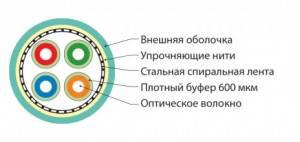 Оптический кабель Hyperline FO-DF-IN-503-4-LSZH-AQ-2
