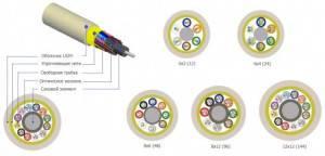 Оптический кабель Hyperline FO-MB-IN-9S-12-LSZH-YL-2