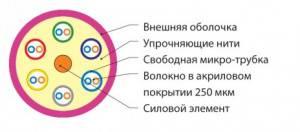 Оптический кабель Hyperline FO-MB-IN-504-12-LSZH-MG-2