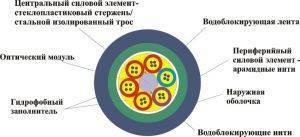 Оптический кабель ОК-4А-1,5-2